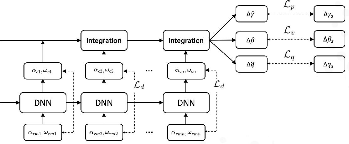 Figure 1 for IMU Data Processing For Inertial Aided Navigation: A Recurrent Neural Network Based Approach