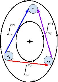Figure 2 for Online Monotone Optimization