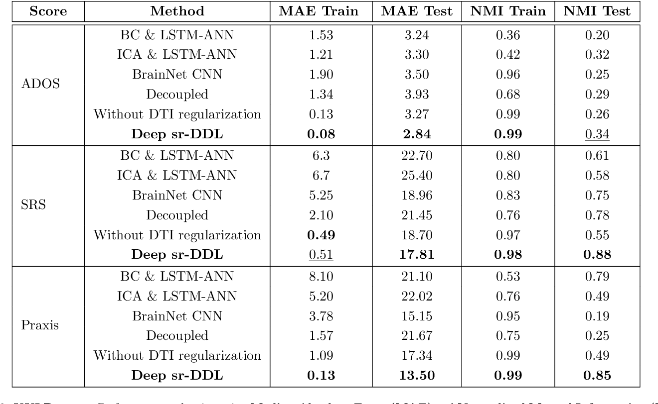 Figure 4 for Deep sr-DDL: Deep Structurally Regularized Dynamic Dictionary Learning to Integrate Multimodal and Dynamic Functional Connectomics data for Multidimensional Clinical Characterizations