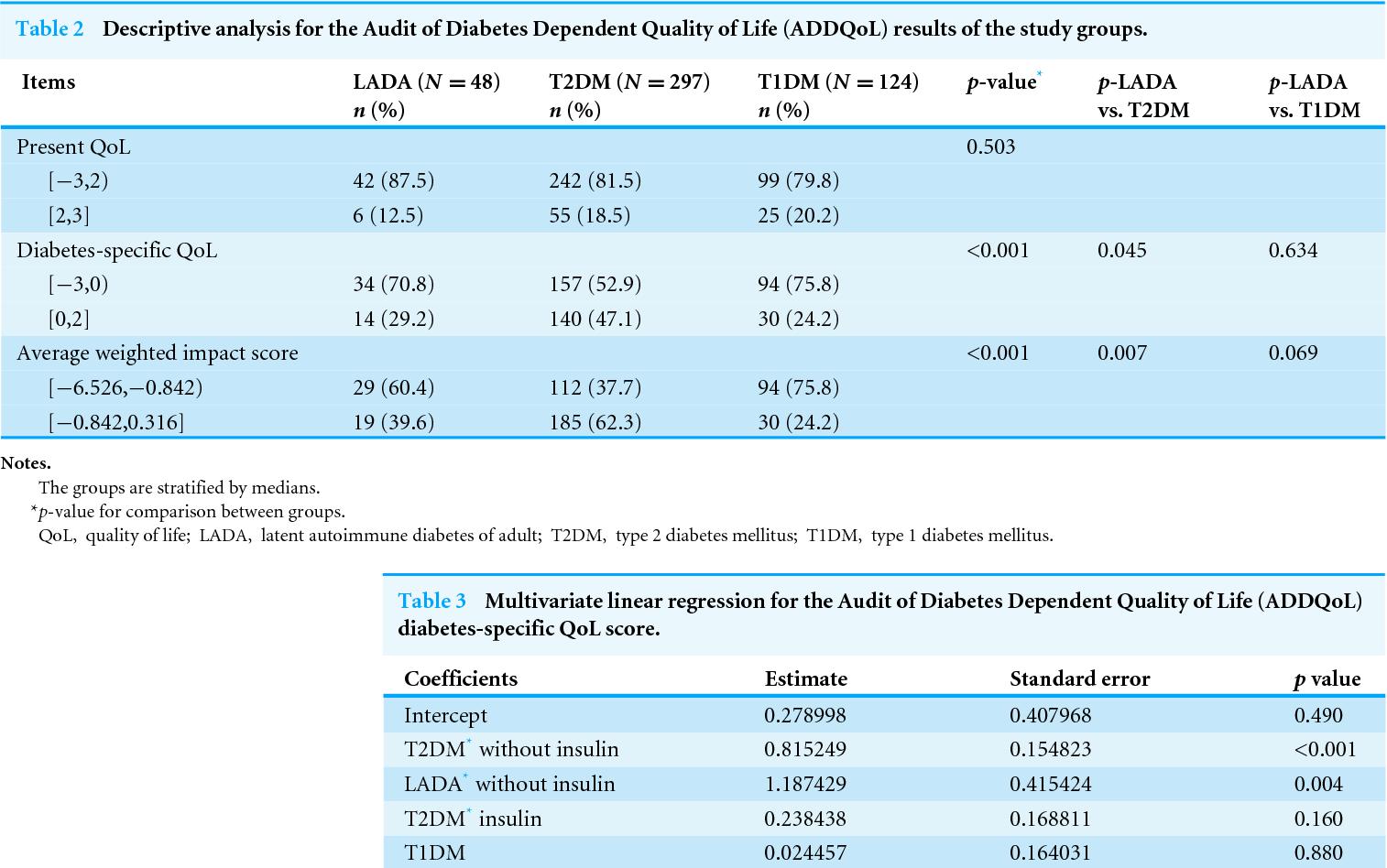 Commit latent autoimmune diabetes in adults emedicine commit error