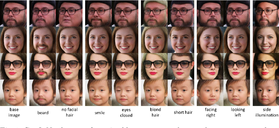 Figure 1 for CONFIG: Controllable Neural Face Image Generation