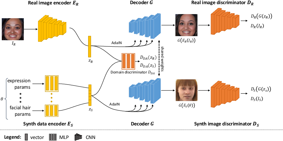 Figure 2 for CONFIG: Controllable Neural Face Image Generation