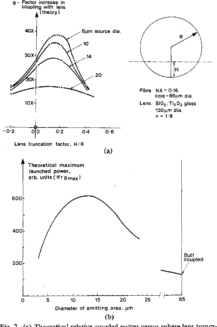 Figure 2 from GaInAsP/InP fast, high-radiance, 1 05-1 3