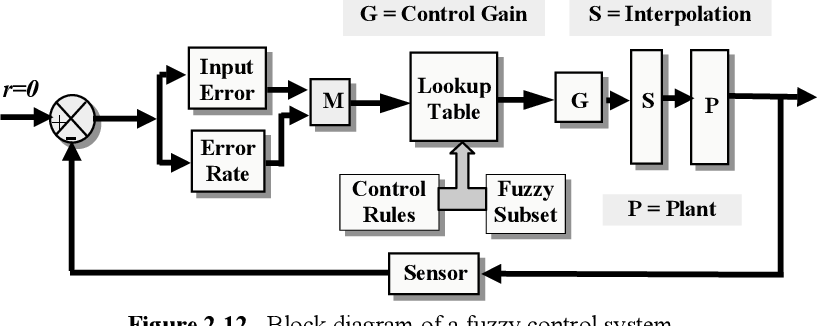 Fundamentals of Fuzzy Logic Control — Fuzzy Sets, Fuzzy Rules and