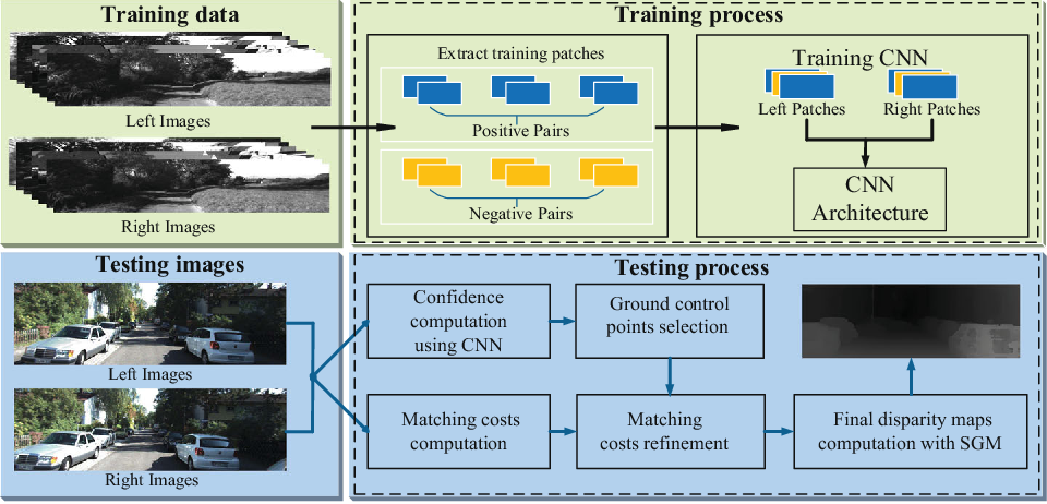 Figure 3 for Detecting Ground Control Points via Convolutional Neural Network for Stereo Matching