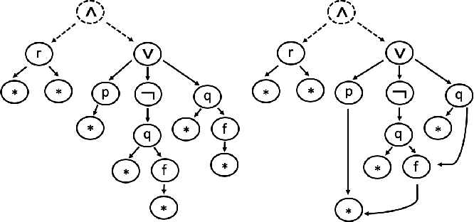 Figure 1 for An Experimental Study of Formula Embeddings for Automated Theorem Proving in First-Order Logic