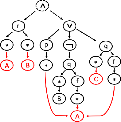 Figure 3 for An Experimental Study of Formula Embeddings for Automated Theorem Proving in First-Order Logic