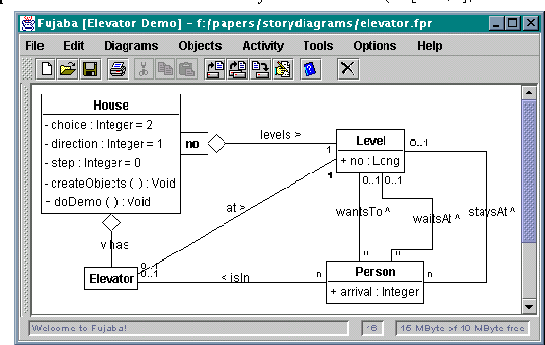 Story diagrams a new graph grammar language based on the unified figure 1 ccuart Choice Image