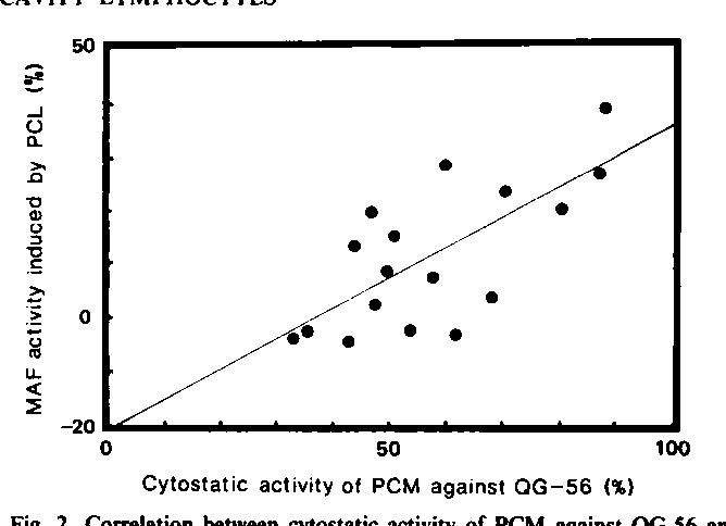 Antitumor activity of pleural cavity macrophages and its regulation ...