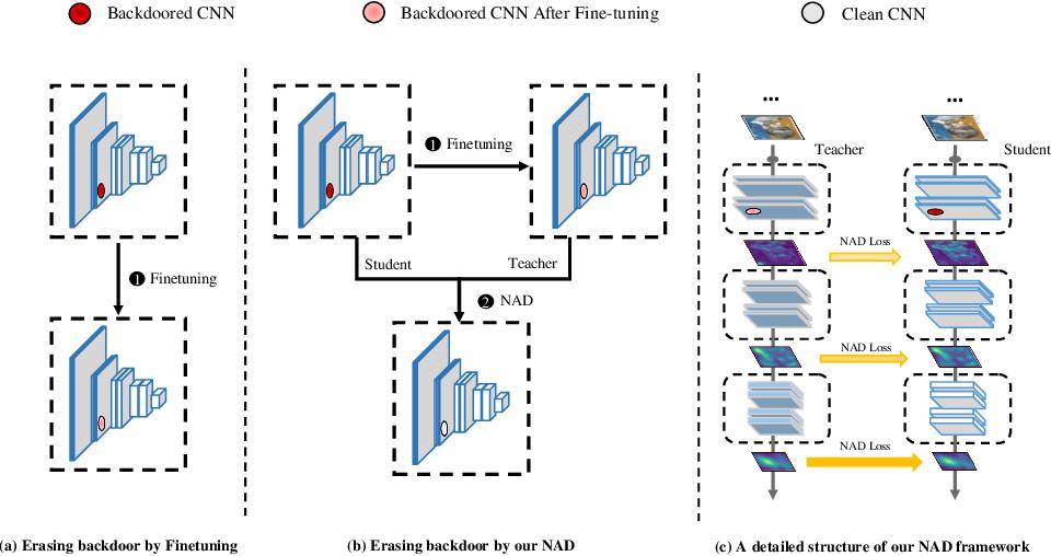 Figure 1 for Neural Attention Distillation: Erasing Backdoor Triggers from Deep Neural Networks