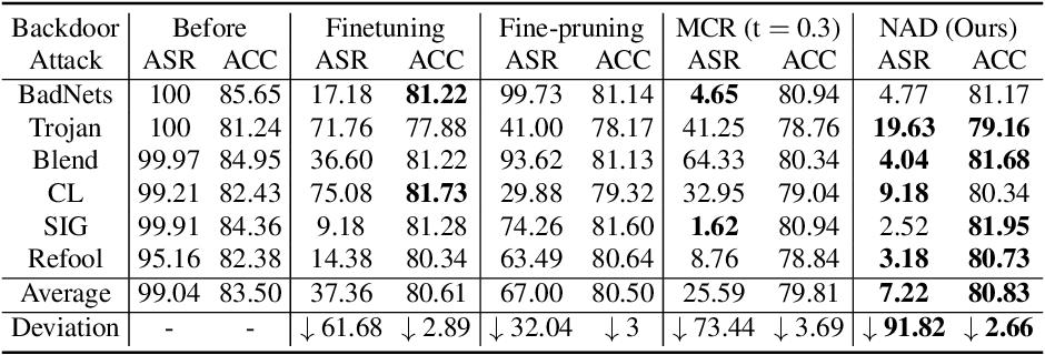 Figure 2 for Neural Attention Distillation: Erasing Backdoor Triggers from Deep Neural Networks