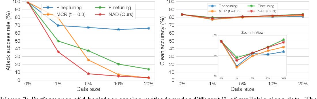 Figure 3 for Neural Attention Distillation: Erasing Backdoor Triggers from Deep Neural Networks