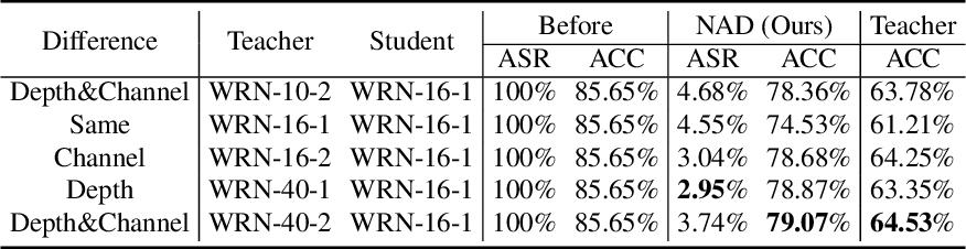 Figure 4 for Neural Attention Distillation: Erasing Backdoor Triggers from Deep Neural Networks