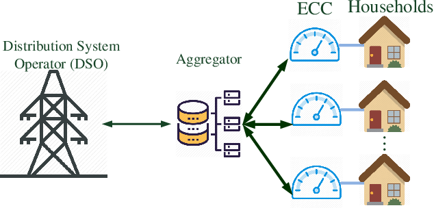 Figure 1 for Distributed Deep Reinforcement Learning for Intelligent Load Scheduling in Residential Smart Grids