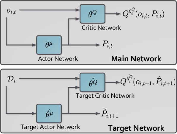 Figure 2 for Distributed Deep Reinforcement Learning for Intelligent Load Scheduling in Residential Smart Grids