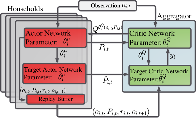 Figure 3 for Distributed Deep Reinforcement Learning for Intelligent Load Scheduling in Residential Smart Grids