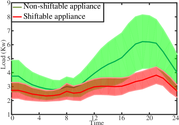 Figure 4 for Distributed Deep Reinforcement Learning for Intelligent Load Scheduling in Residential Smart Grids