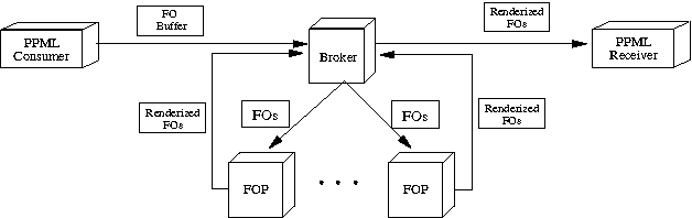 Figure 2 from High performance XSL-FO rendering for variable
