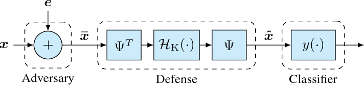 Figure 1 for Combating Adversarial Attacks Using Sparse Representations