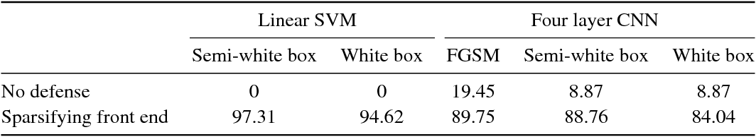 Figure 2 for Combating Adversarial Attacks Using Sparse Representations