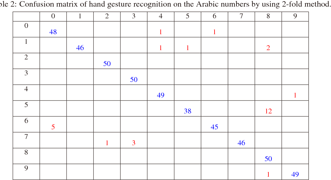 Hand gesture recognition of Arabic numbers using leap motion via