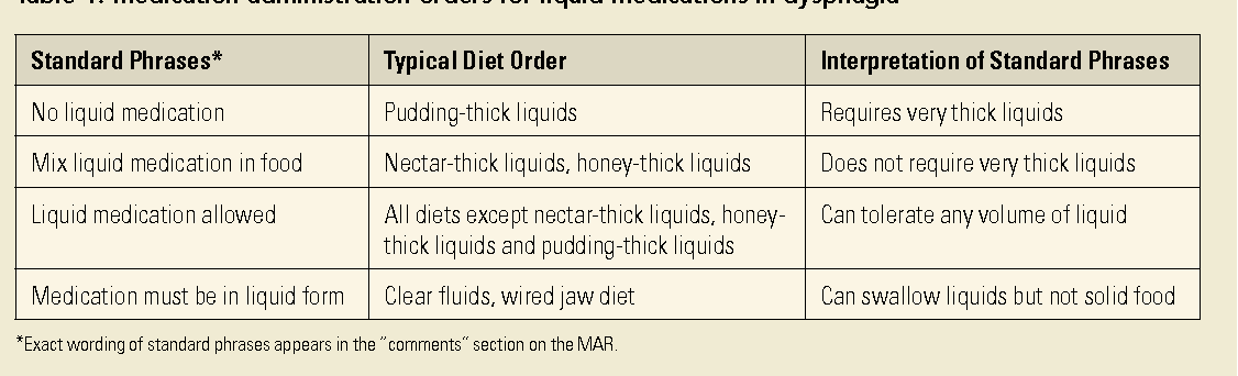 Table 4 from Safe medication swallowing in Dysphagia: a ...