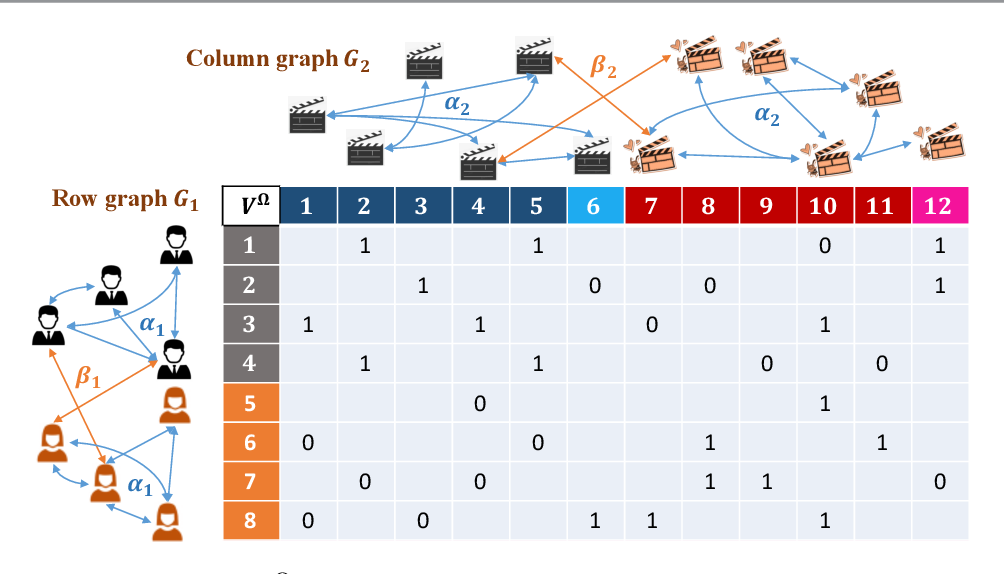 Figure 2 for Community Detection and Matrix Completion with Two-Sided Graph Side-Information