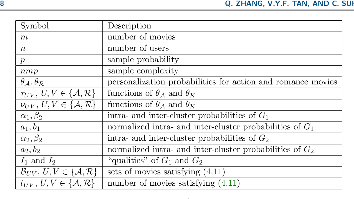 Figure 3 for Community Detection and Matrix Completion with Two-Sided Graph Side-Information