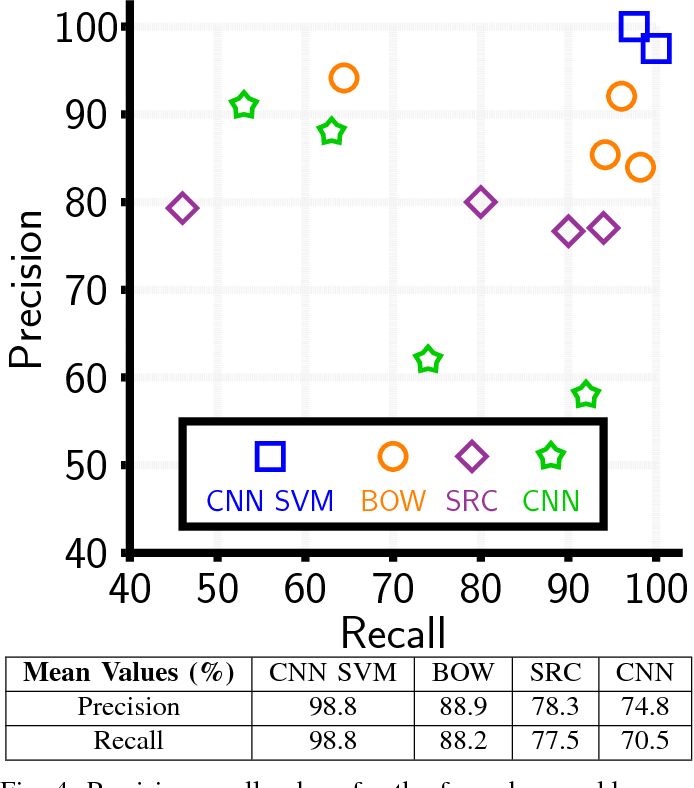Figure 4 for What's Mine is Yours: Pretrained CNNs for Limited Training Sonar ATR