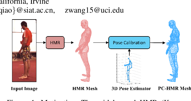 Figure 1 for PC-HMR: Pose Calibration for 3D Human Mesh Recovery from 2D Images/Videos