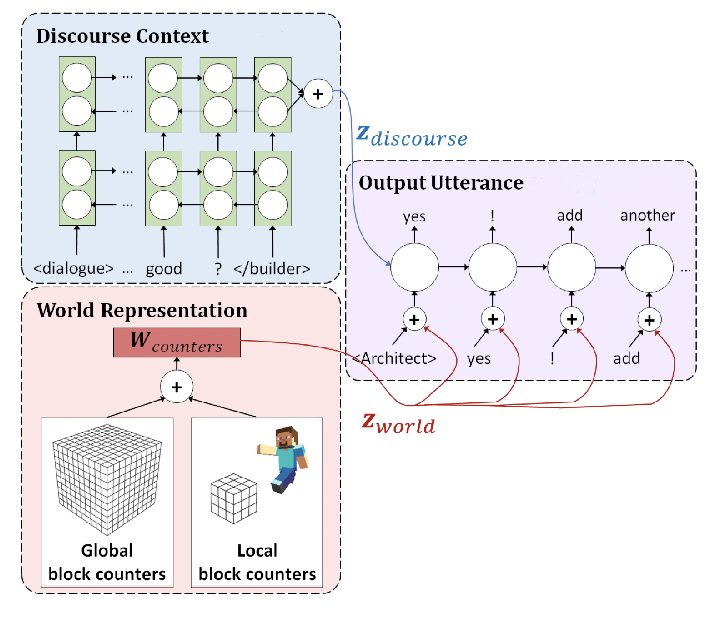 Figure 3 for NeurIPS 2021 Competition IGLU: Interactive Grounded Language Understanding in a Collaborative Environment