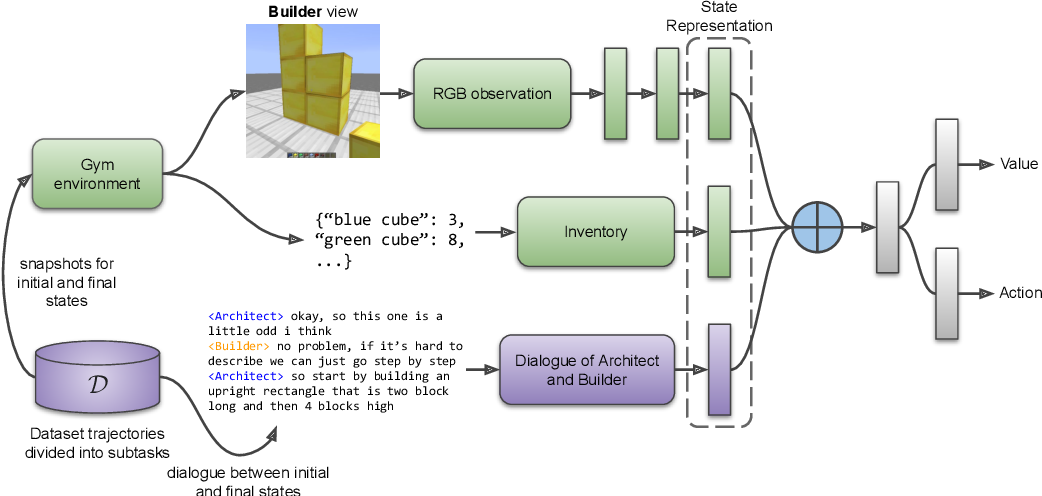 Figure 4 for NeurIPS 2021 Competition IGLU: Interactive Grounded Language Understanding in a Collaborative Environment