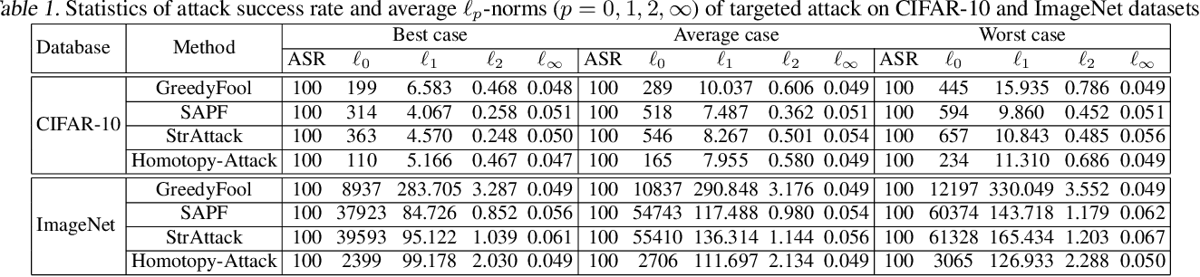 Figure 2 for Sparse and Imperceptible Adversarial Attack via a Homotopy Algorithm