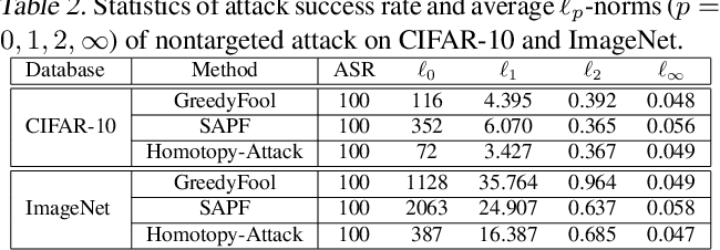 Figure 3 for Sparse and Imperceptible Adversarial Attack via a Homotopy Algorithm