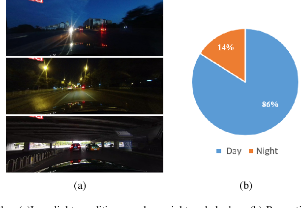 Figure 1 for Lane Detection in Low-light Conditions Using an Efficient Data Enhancement : Light Conditions Style Transfer