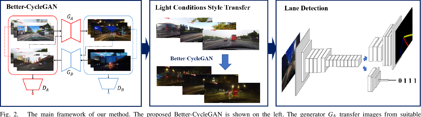 Figure 2 for Lane Detection in Low-light Conditions Using an Efficient Data Enhancement : Light Conditions Style Transfer