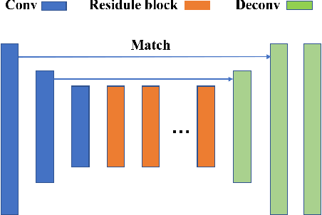 Figure 3 for Lane Detection in Low-light Conditions Using an Efficient Data Enhancement : Light Conditions Style Transfer