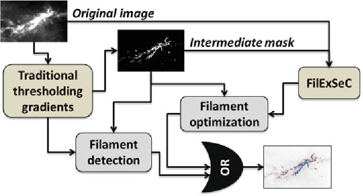 Figure 1 for Machine learning based data mining for Milky Way filamentary structures reconstruction