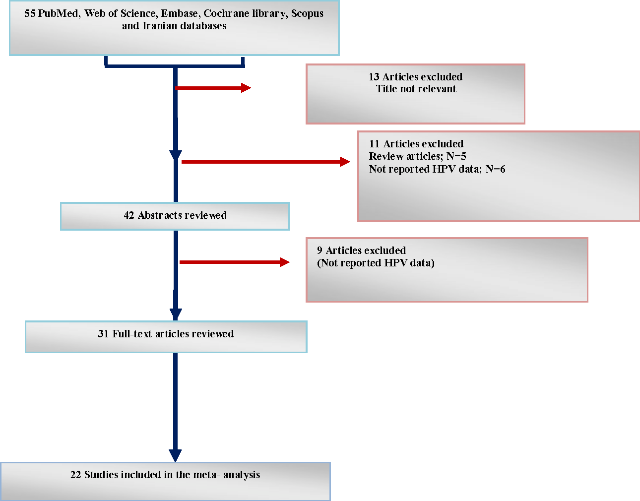 Figure 1 from epidemiology of human papillomavirus hpv infection flow diagram of literature search and study selection ccuart Image collections