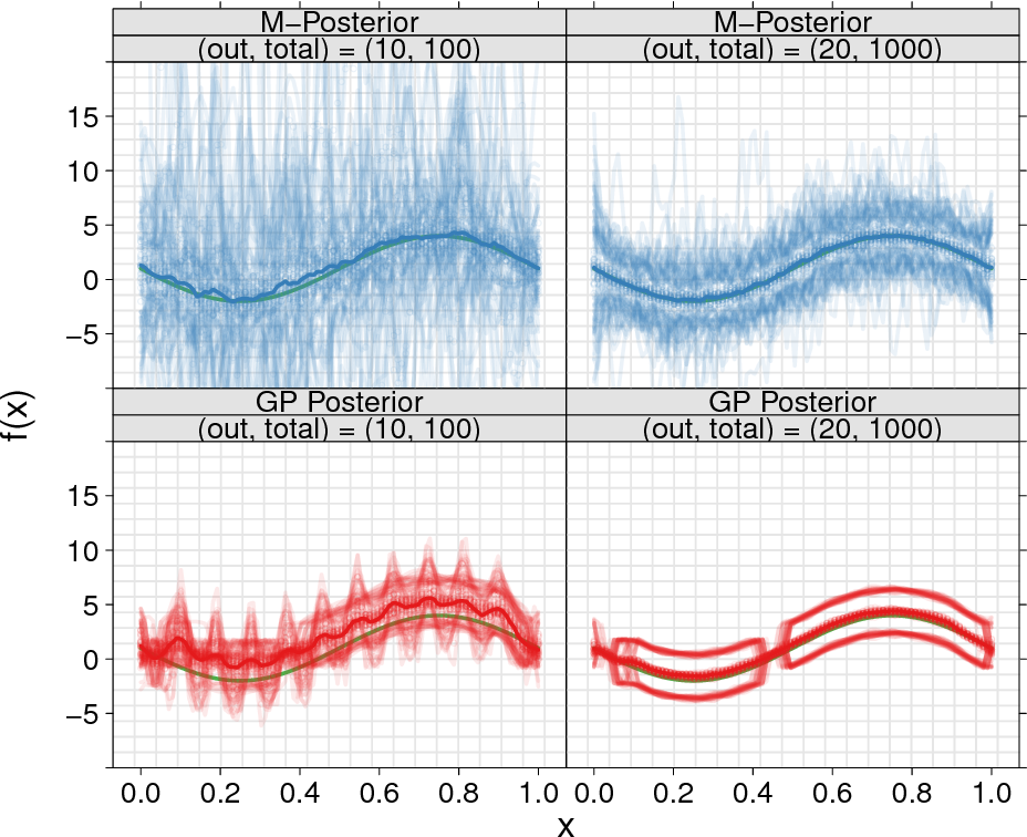Figure 3 for Robust and Scalable Bayes via a Median of Subset Posterior Measures