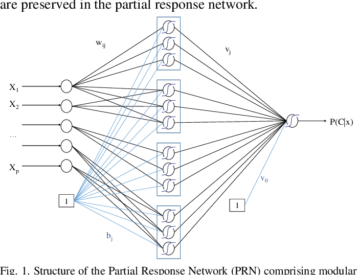 Figure 1 for The Partial Response Network