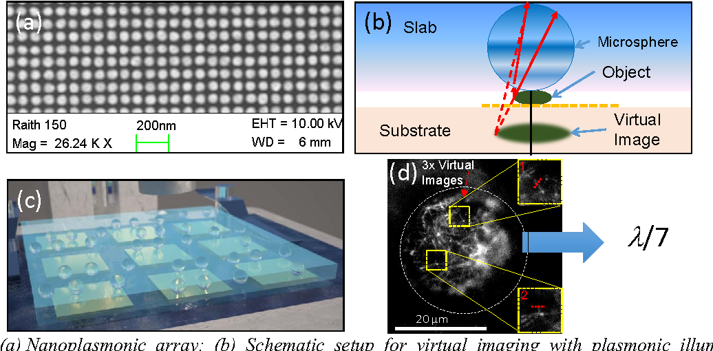 Figure 1 from Spotlight on microspherical nanoscopy