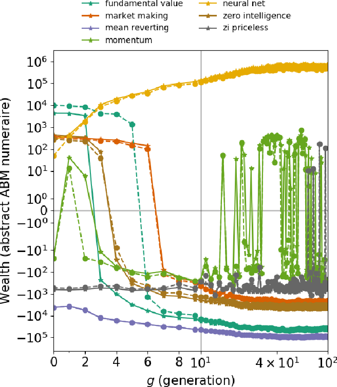 Figure 3 for Evolving ab initio trading strategies in heterogeneous environments