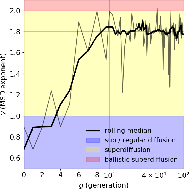 Figure 4 for Evolving ab initio trading strategies in heterogeneous environments