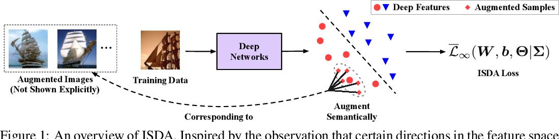 Figure 1 for Implicit Semantic Data Augmentation for Deep Networks