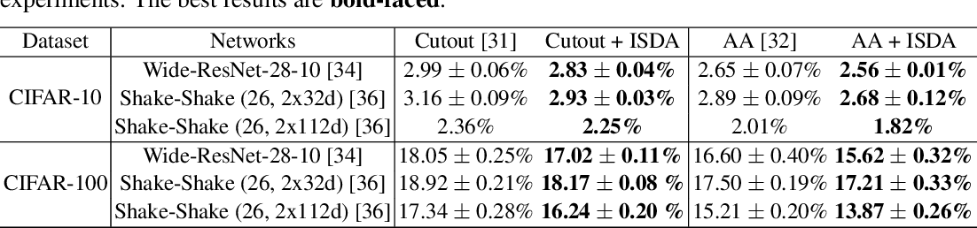 Figure 3 for Implicit Semantic Data Augmentation for Deep Networks
