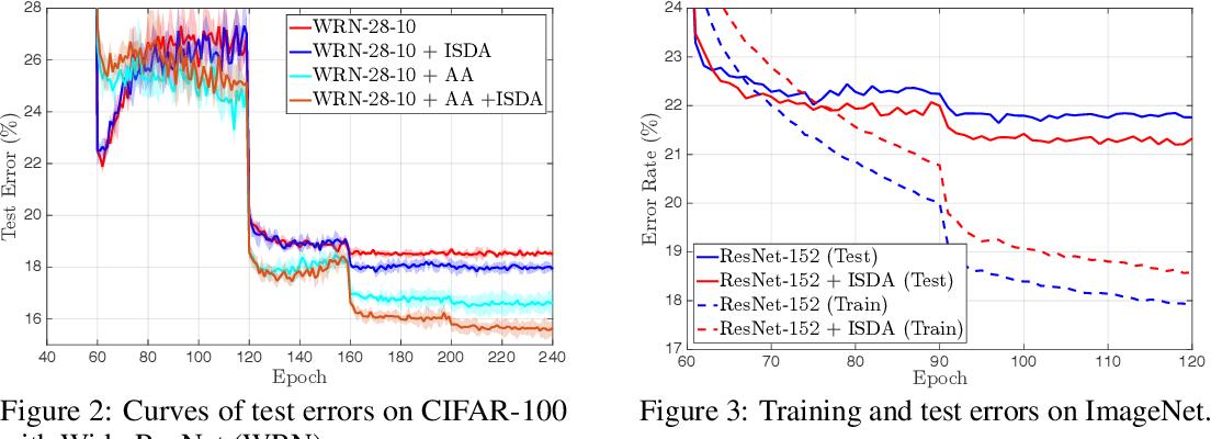 Figure 4 for Implicit Semantic Data Augmentation for Deep Networks