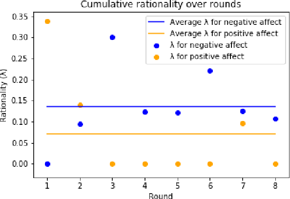 Figure 2 for The Impact of Humanoid Affect Expression on Human Behavior in a Game-Theoretic Setting