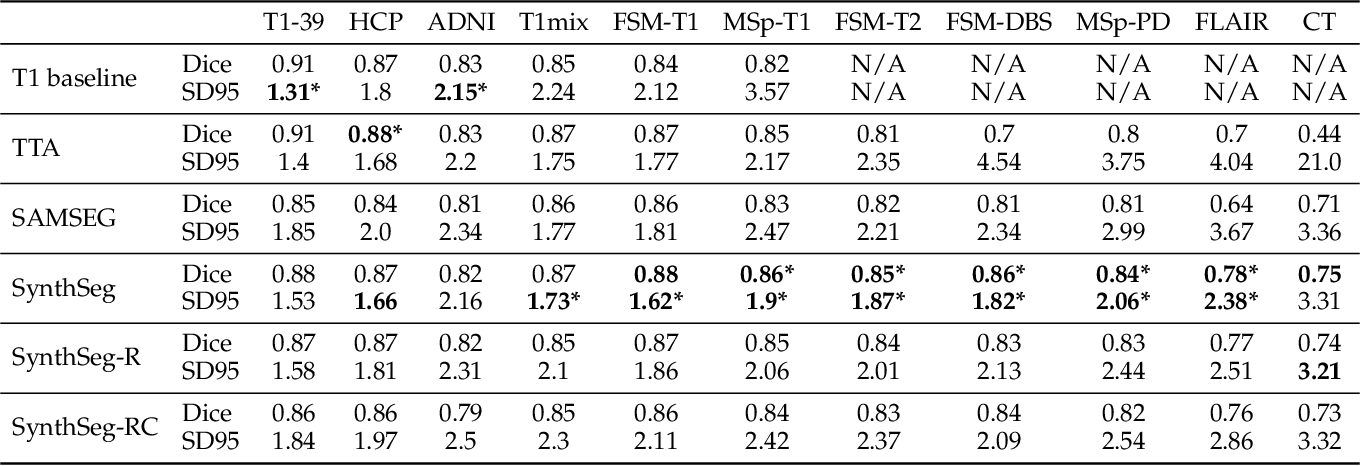Figure 4 for SynthSeg: Domain Randomisation for Segmentation of Brain MRI Scans of any Contrast and Resolution