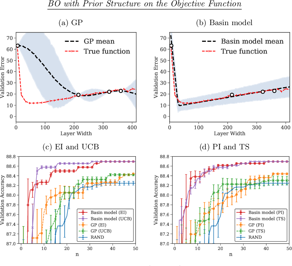 Figure 4 for ProBO: a Framework for Using Probabilistic Programming in Bayesian Optimization